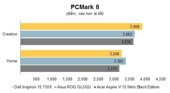 Đang tải Chart PCMark 8.jpg…