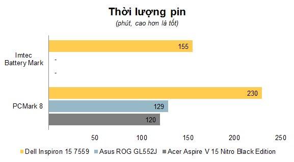 Đang tải Chart Thoi luong pin.jpg…